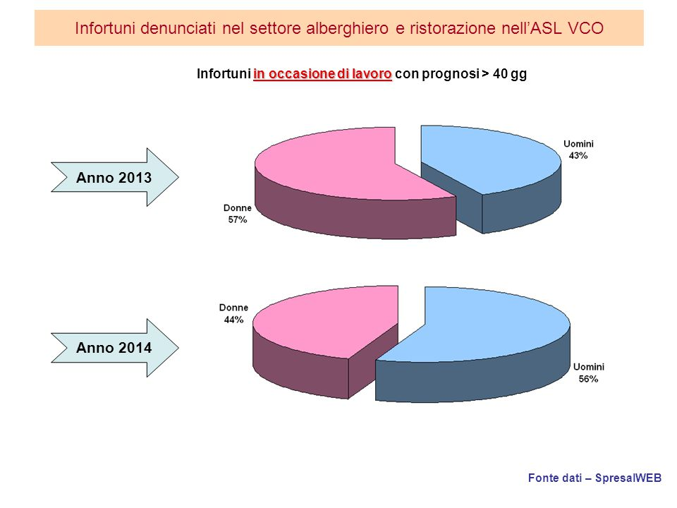 Infortuni in occasione di lavoro con prognosi > 40 gg