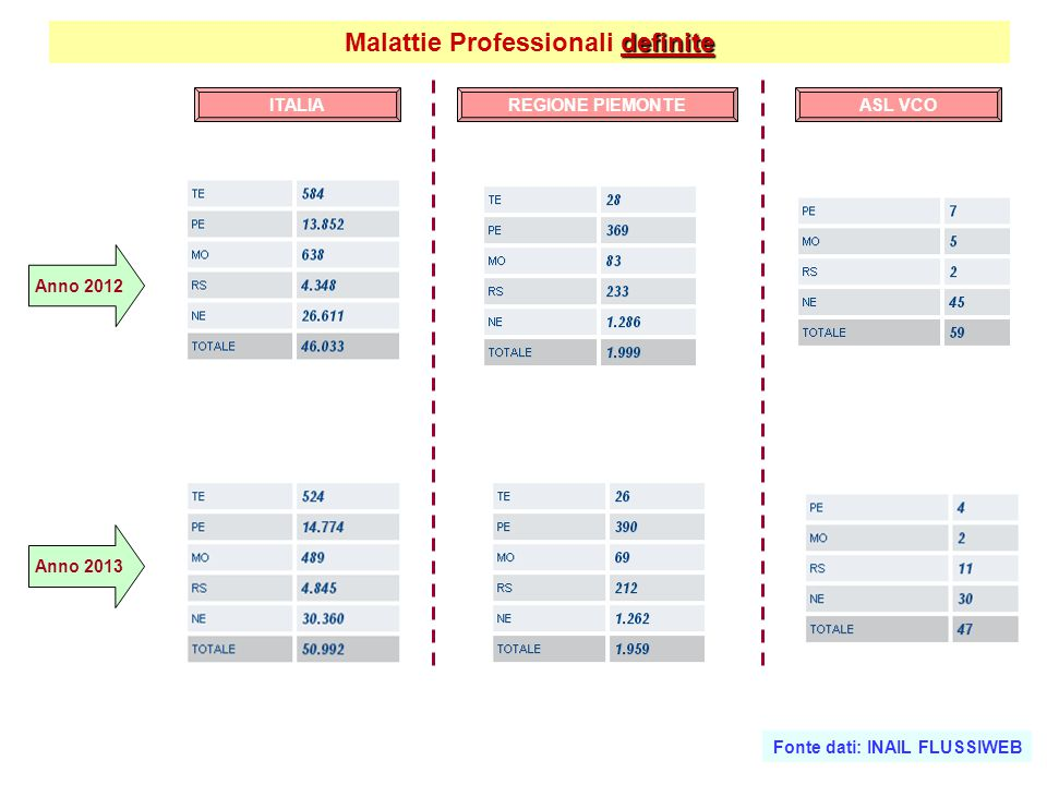 Malattie Professionali definite