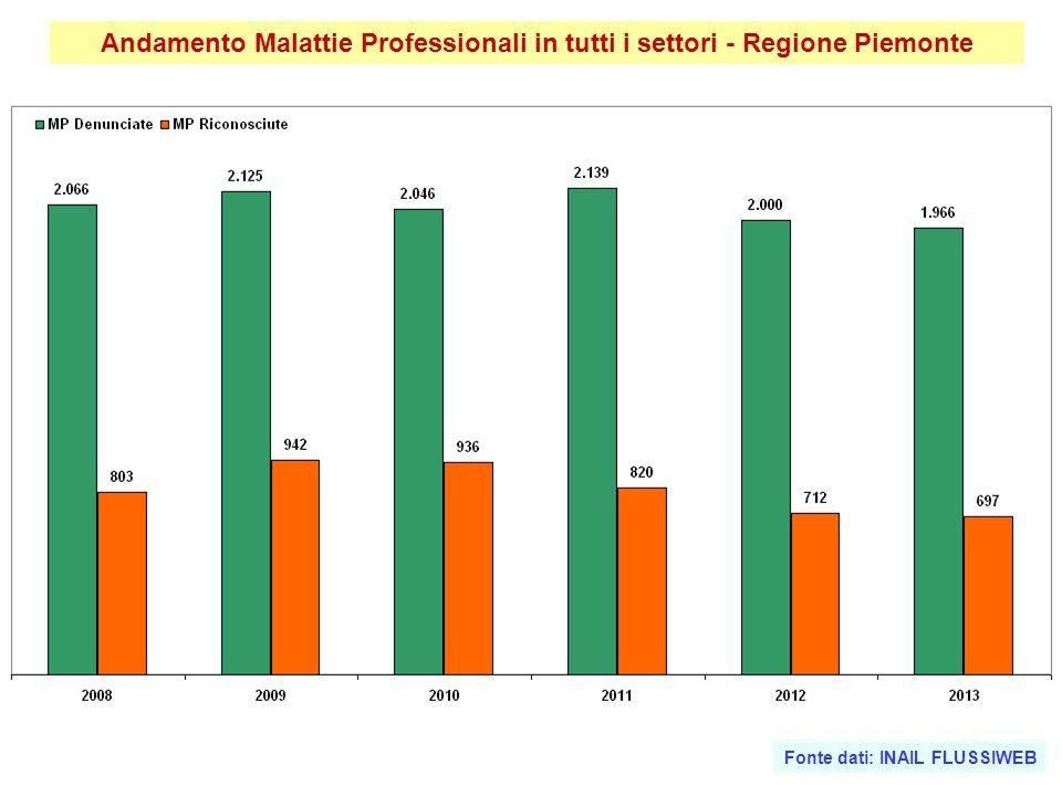 Andamento Malattie Professionali in tutti i settori - Regione Piemonte