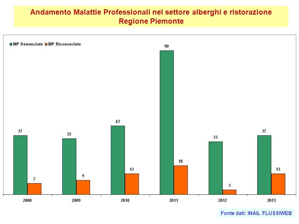Andamento Malattie Professionali nel settore alberghi e ristorazione Regione Piemonte
