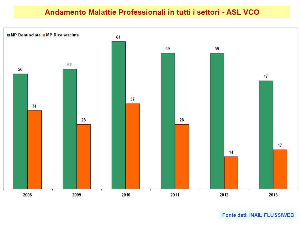Andamento Malattie Professionali in tutti i settori - ASL VCO