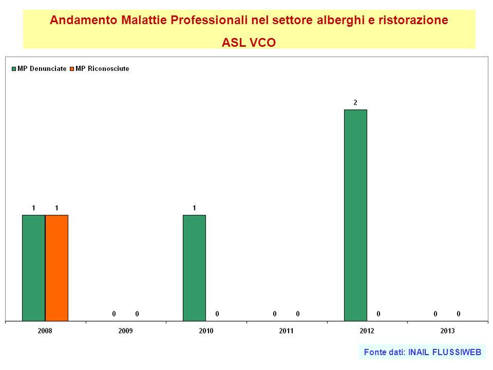 Andamento Malattie Professionali nel settore alberghi e ristorazione