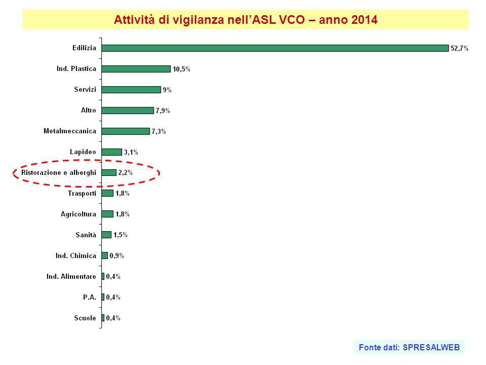 Attività di vigilanza nell'ASL VCO – anno 2014
