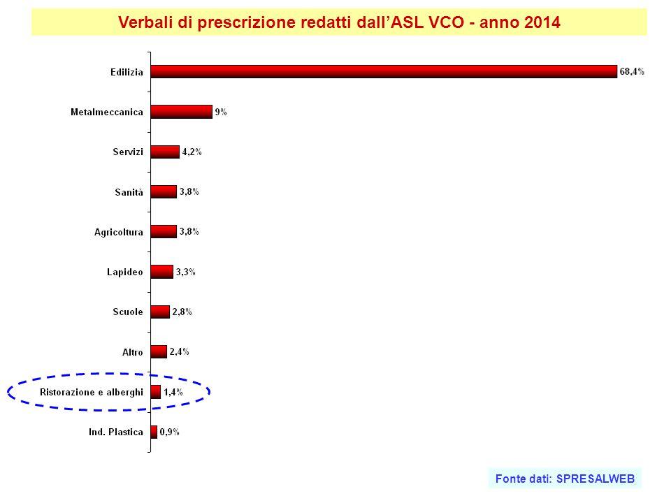 Verbali di prescrizione redatti dall'ASL VCO - anno 2014