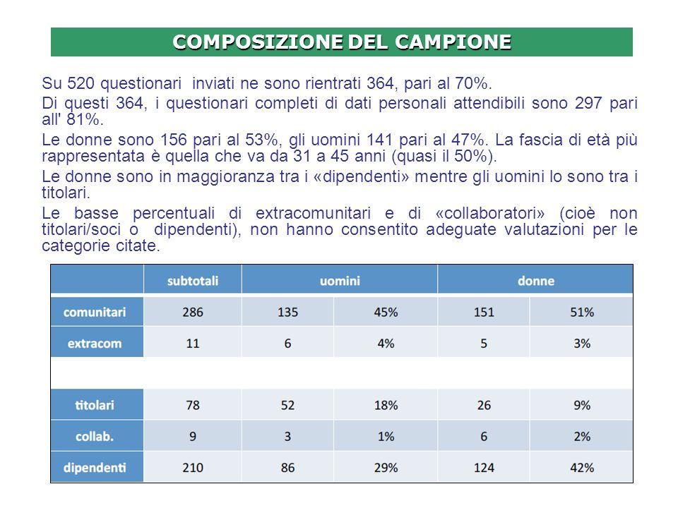 COMPOSIZIONE DEL CAMPIONE