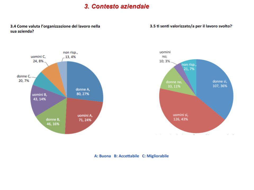 3. Contesto aziendale