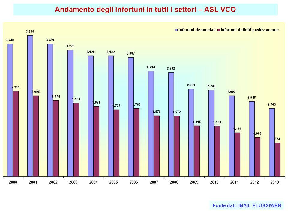 Andamento degli infortuni in tutti i settori – ASL VCO