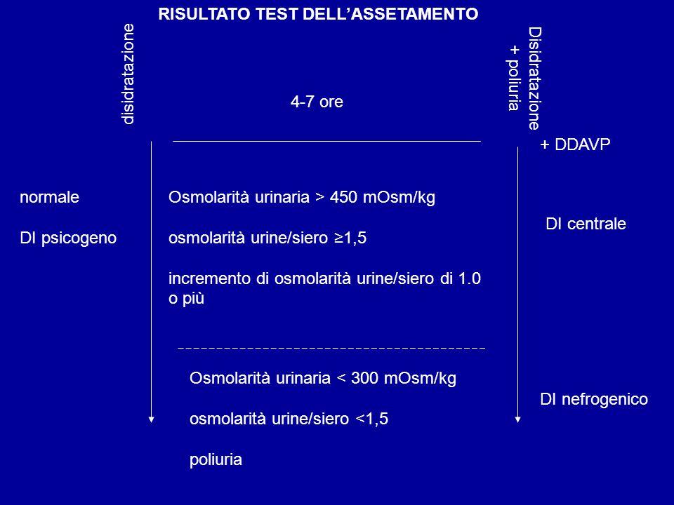 RISULTATO TEST DELL'ASSETAMENTO