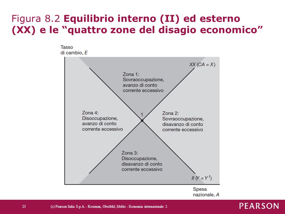 Figura 8.2 Equilibrio interno (II) ed esterno (XX) e le quattro zone del disagio economico