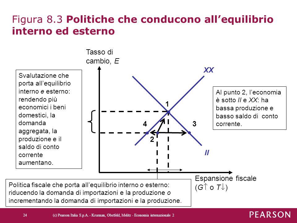 Figura 8.3 Politiche che conducono all'equilibrio interno ed esterno