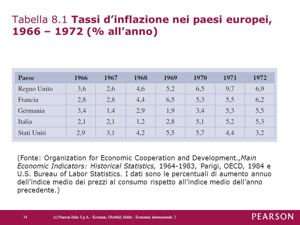 Tabella 8.1 Tassi d'inflazione nei paesi europei, 1966 – 1972 (% all'anno)