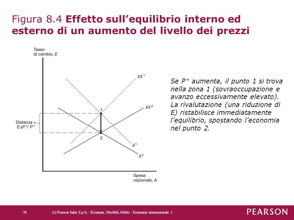 Figura 8.4 Effetto sull'equilibrio interno ed esterno di un aumento del livello dei prezzi