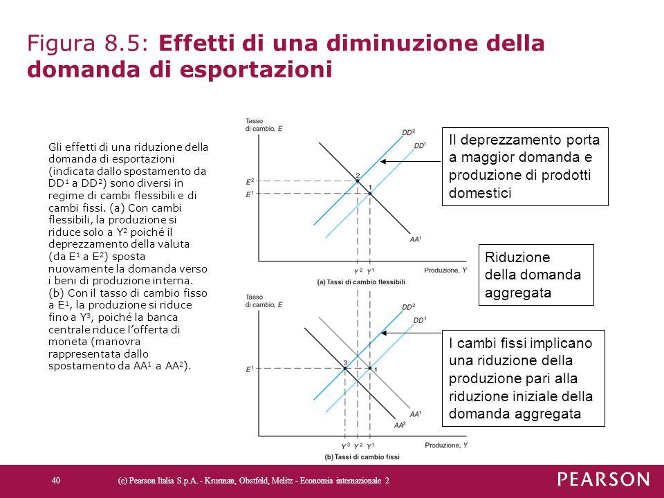 Figura 8.5: Effetti di una diminuzione della domanda di esportazioni