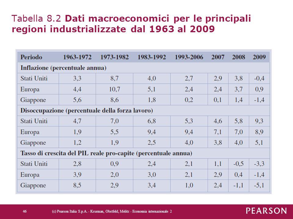 Tabella 8.2 Dati macroeconomici per le principali regioni industrializzate dal 1963 al 2009