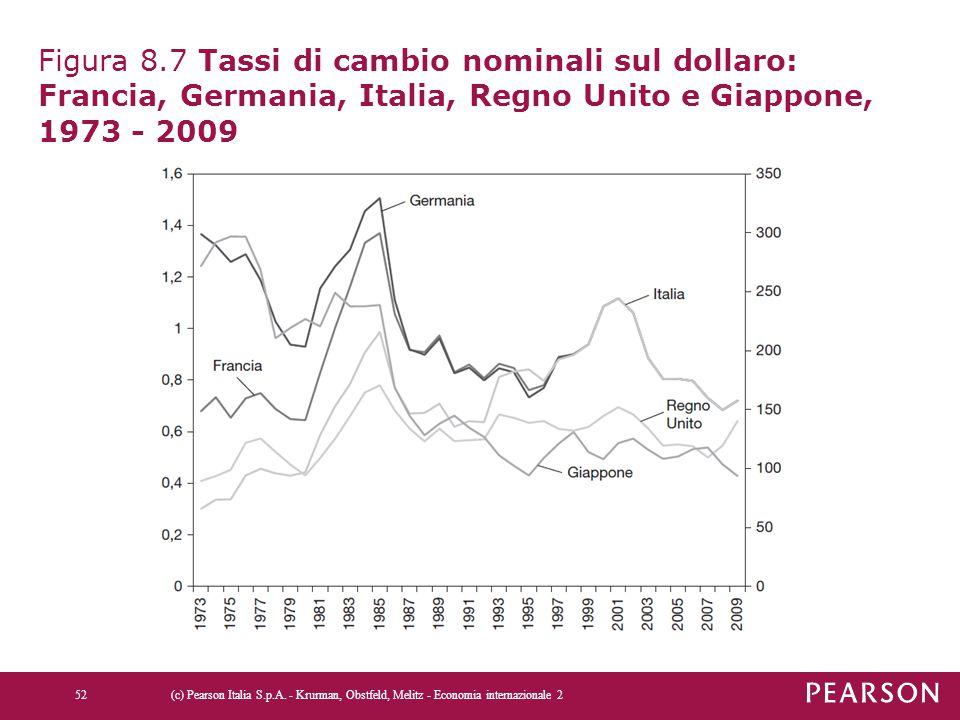 Figura 8.7 Tassi di cambio nominali sul dollaro: Francia, Germania, Italia, Regno Unito e Giappone, 1973 - 2009