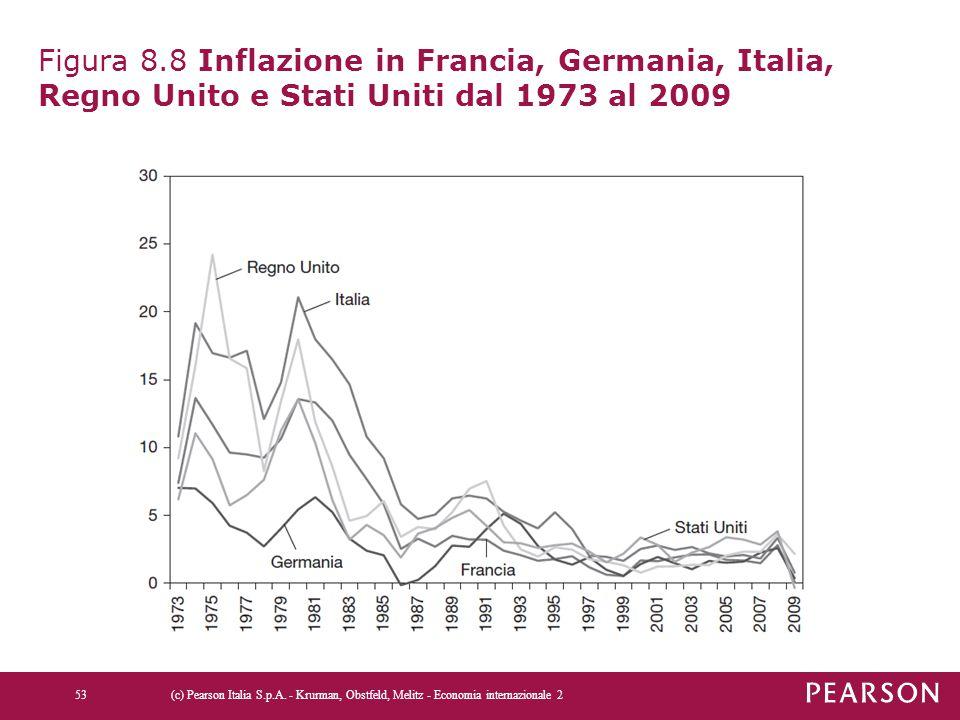 Figura 8.8 Inflazione in Francia, Germania, Italia, Regno Unito e Stati Uniti dal 1973 al 2009