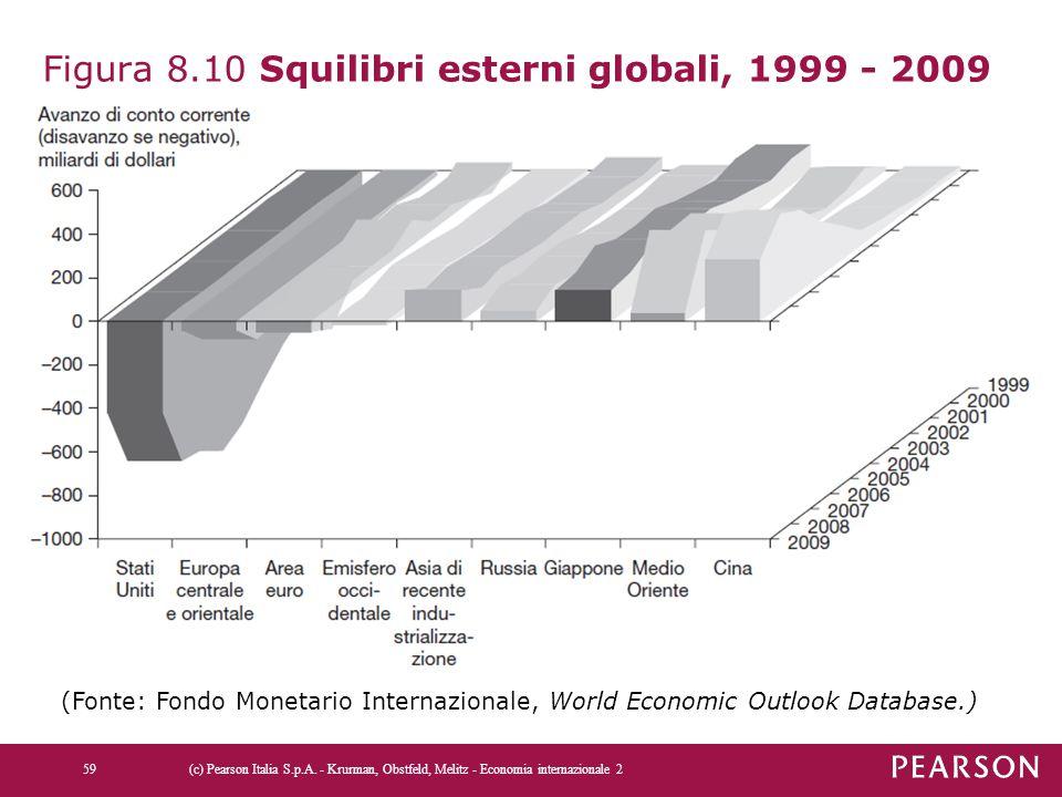 Figura 8.10 Squilibri esterni globali, 1999 - 2009
