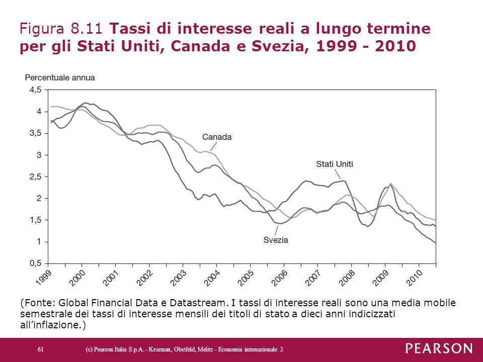 Figura 8.11 Tassi di interesse reali a lungo termine per gli Stati Uniti, Canada e Svezia, 1999 - 2010