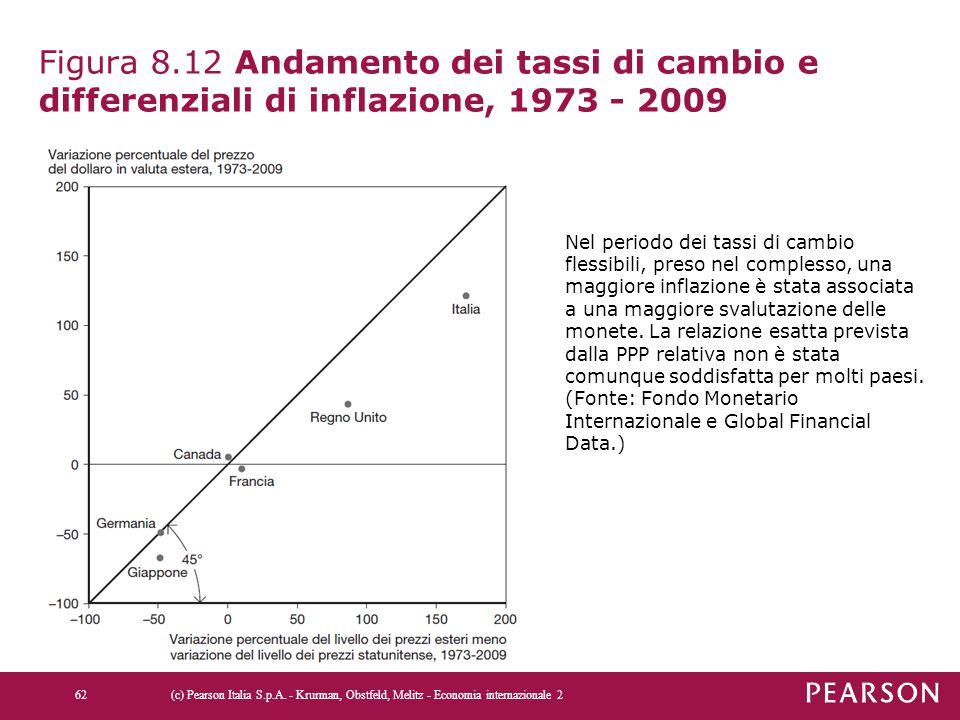 Figura 8.12 Andamento dei tassi di cambio e differenziali di inflazione, 1973 - 2009