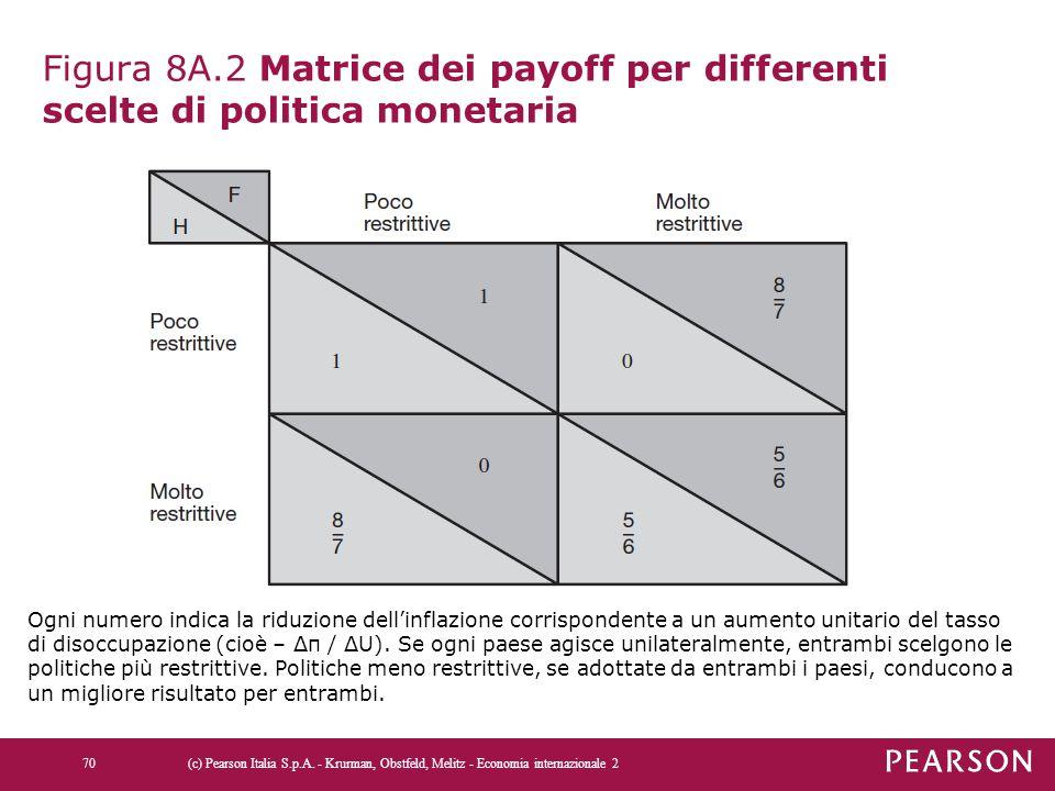 Figura 8A.2 Matrice dei payoff per differenti scelte di politica monetaria