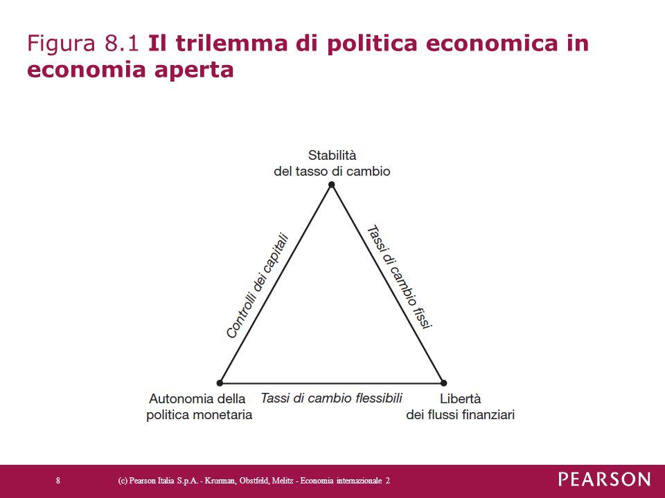 Figura 8.1 Il trilemma di politica economica in economia aperta