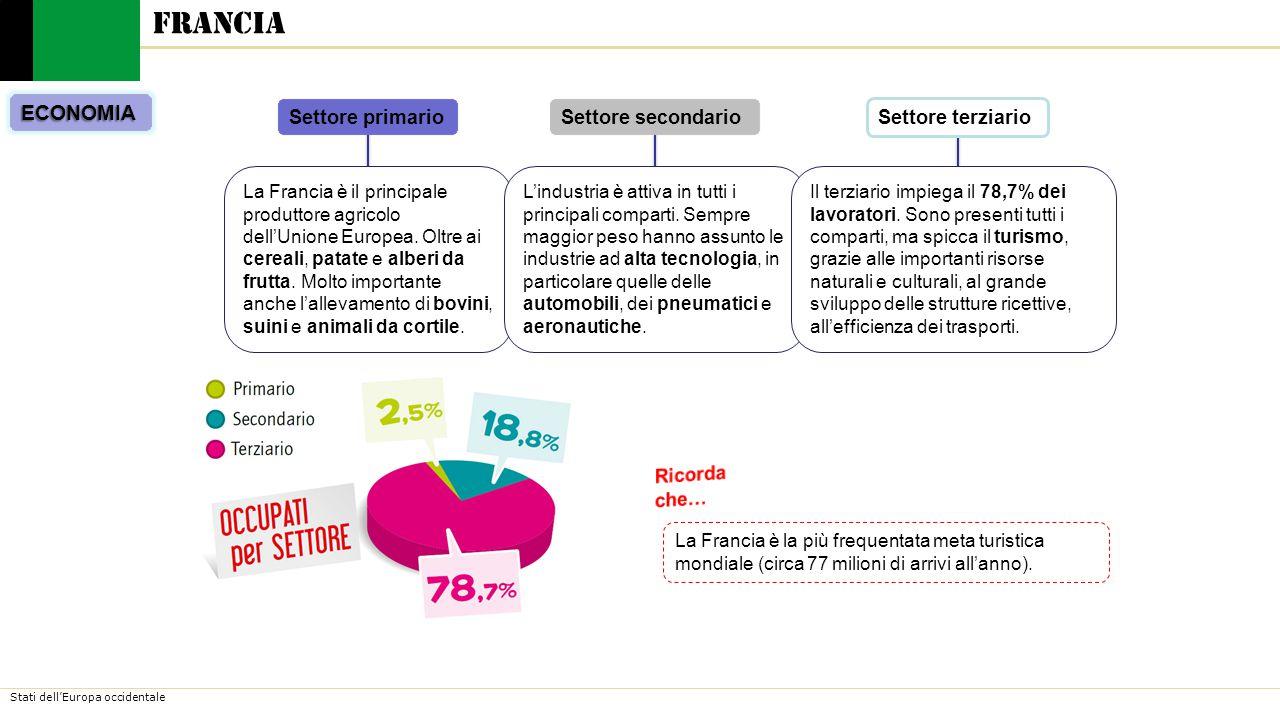 Francia ECONOMIA Settore primario Settore secondario Settore terziario