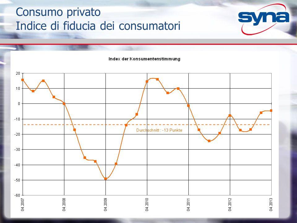 Consumo privato Indice di fiducia dei consumatori
