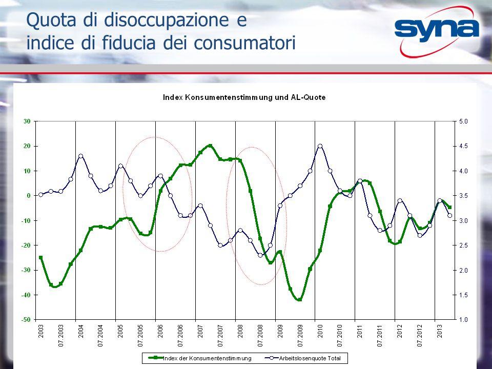 Quota di disoccupazione e indice di fiducia dei consumatori