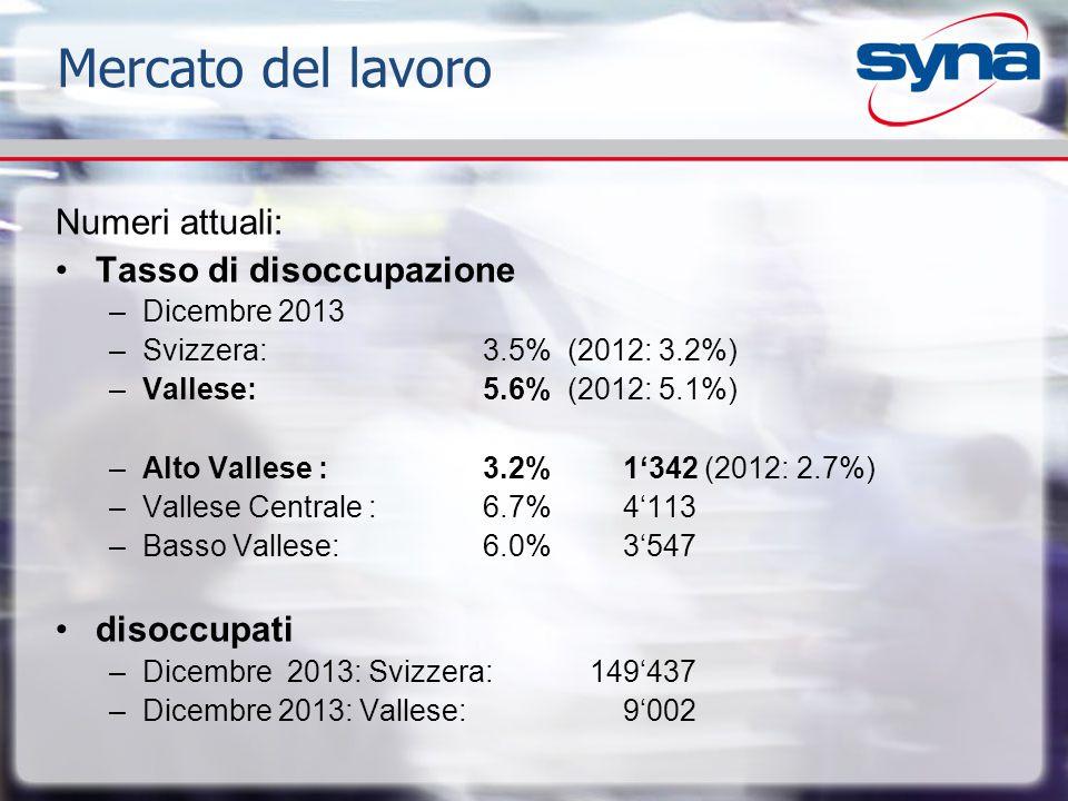 Mercato del lavoro Numeri attuali: Tasso di disoccupazione disoccupati