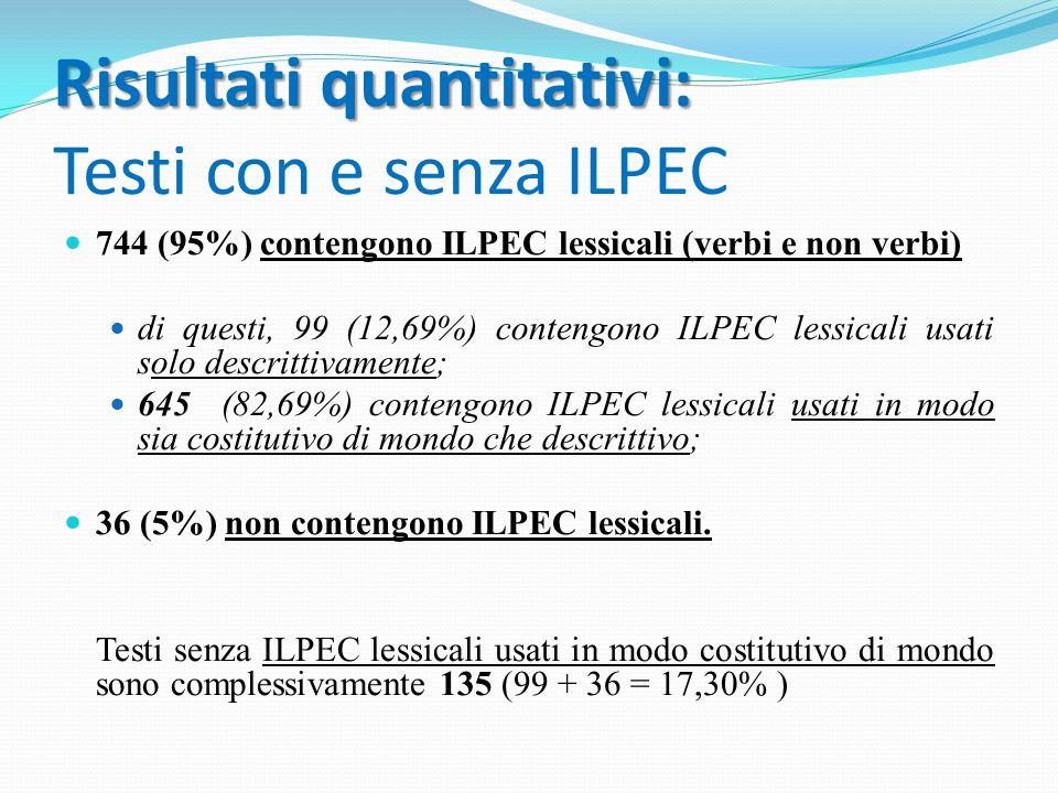 Risultati quantitativi: Testi con e senza ILPEC