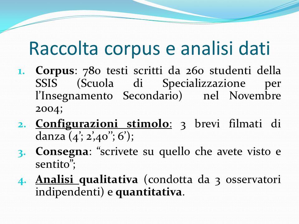 Raccolta corpus e analisi dati