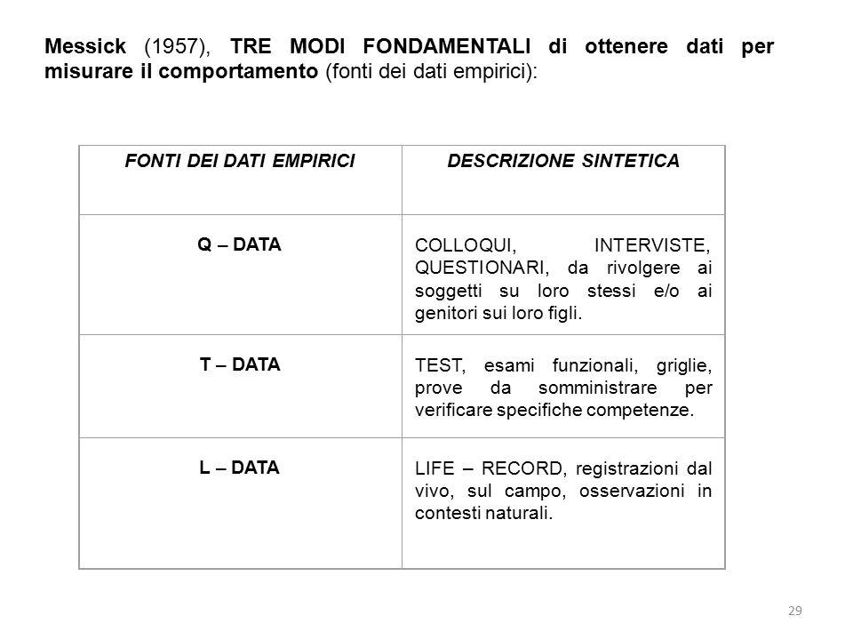 Messick (1957), TRE MODI FONDAMENTALI di ottenere dati per misurare il comportamento (fonti dei dati empirici):