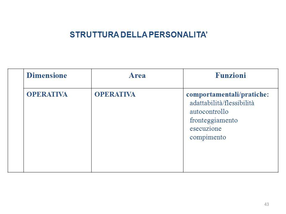 STRUTTURA DELLA PERSONALITA' Dimensione Area Funzioni