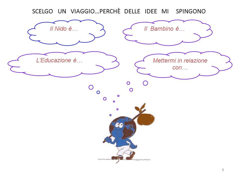 SCELGO UN VIAGGIO…PERCHÈ DELLE IDEE MI SPINGONO