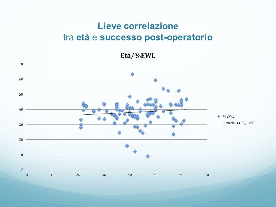 Lieve correlazione tra età e successo post-operatorio