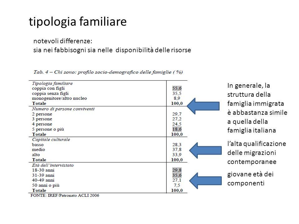 tipologia familiare notevoli differenze: