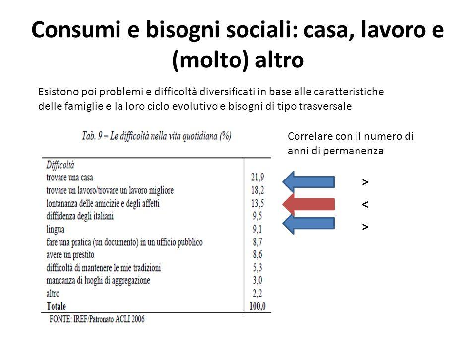 Consumi e bisogni sociali: casa, lavoro e (molto) altro