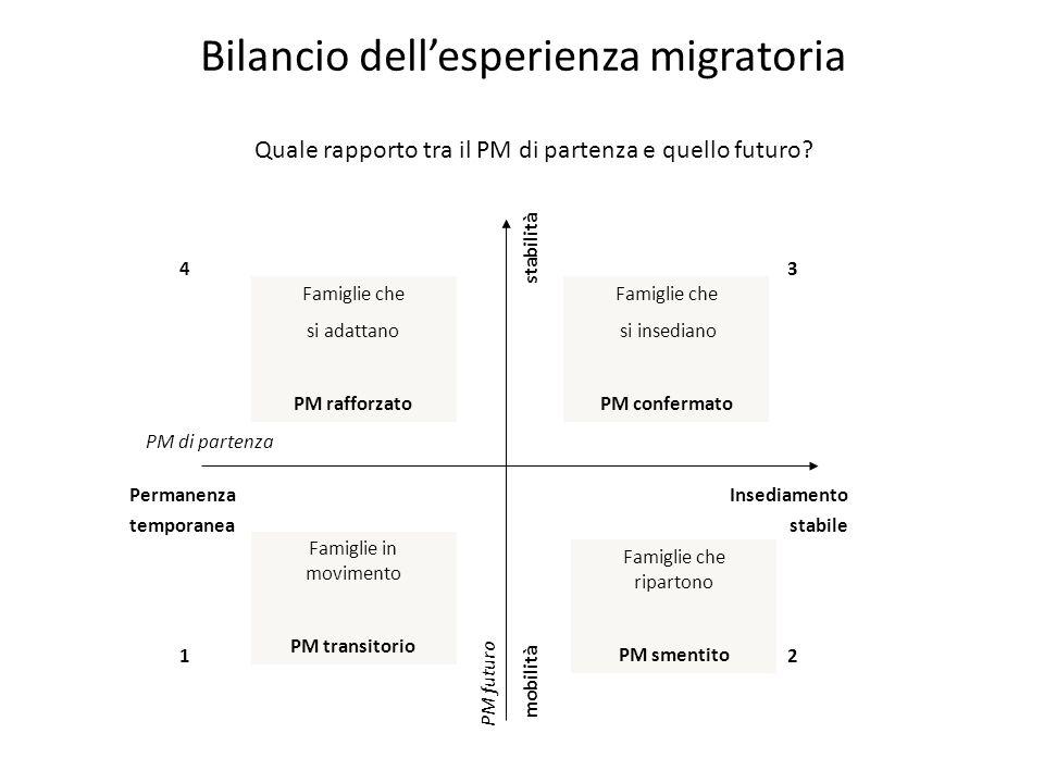 Bilancio dell'esperienza migratoria