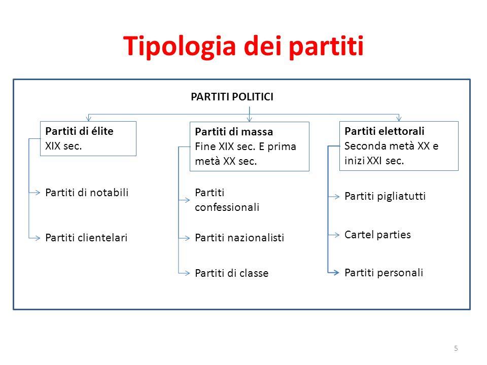 Tipologia dei partiti PARTITI POLITICI Partiti di élite XIX sec.