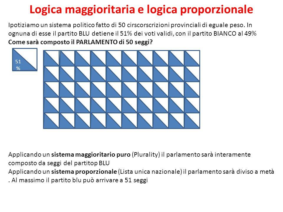 Logica maggioritaria e logica proporzionale