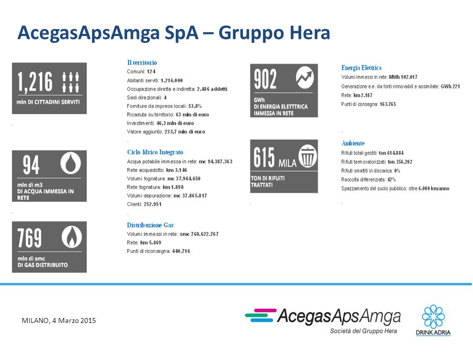 AcegasApsAmga SpA – Gruppo Hera