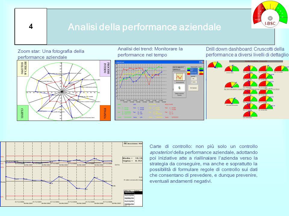 Analisi della performance aziendale
