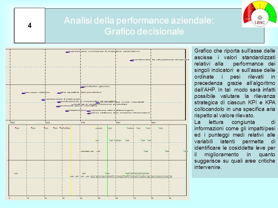 Analisi della performance aziendale: Grafico decisionale