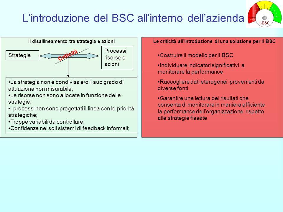 L'introduzione del BSC all'interno dell'azienda