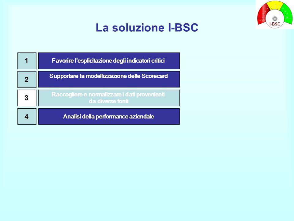 La soluzione I-BSC I-BSC. 1. Favorire l'esplicitazione degli indicatori critici. 2. Supportare la modellizzazione delle Scorecard.