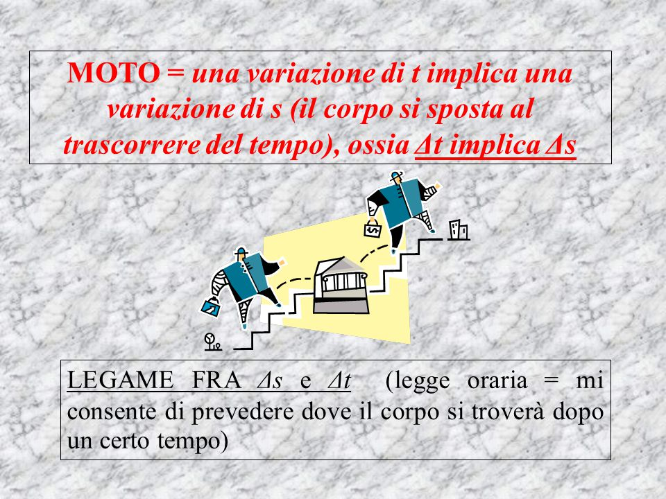 MOTO = una variazione di t implica una variazione di s (il corpo si sposta al trascorrere del tempo), ossia Δt implica Δs