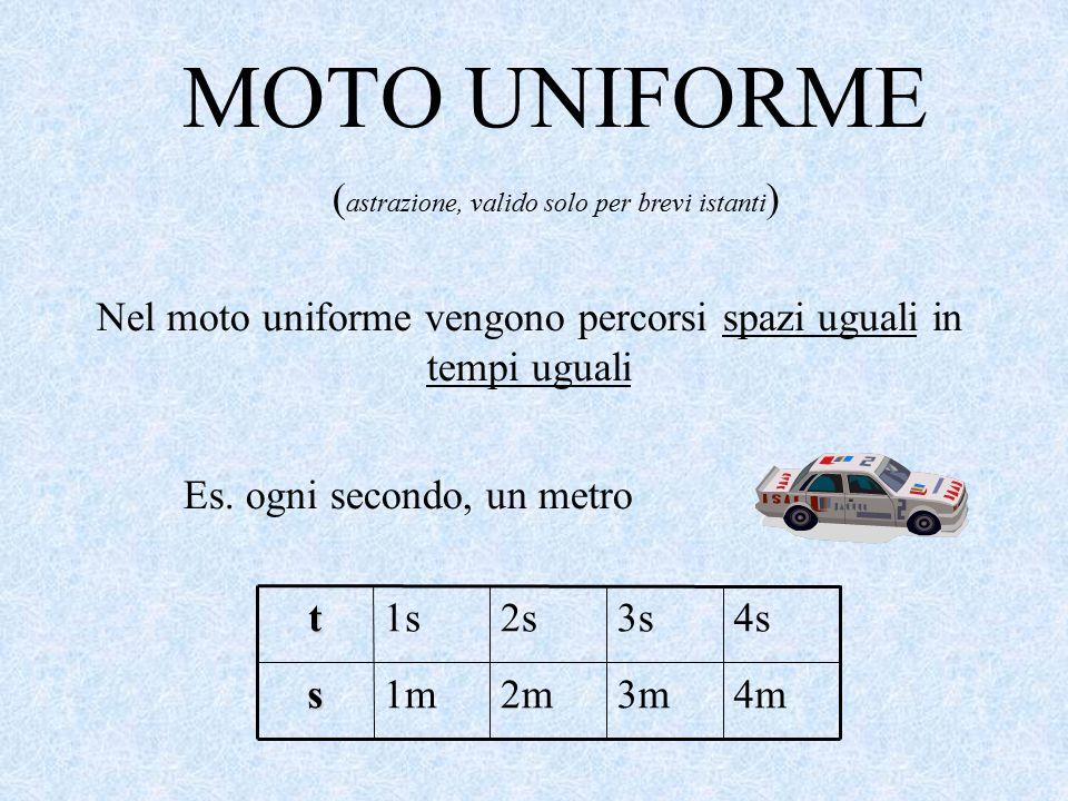 MOTO UNIFORME (astrazione, valido solo per brevi istanti)