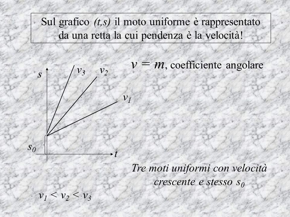 v = m, coefficiente angolare