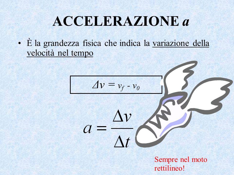 ACCELERAZIONE a Δv = vf - v0
