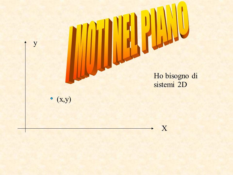 I MOTI NEL PIANO y Ho bisogno di sistemi 2D (x,y) X